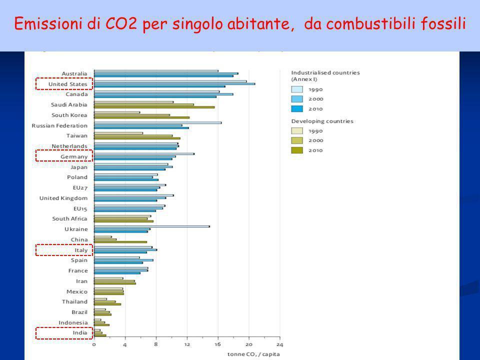 29ENEA - educarsi al futuro Emissioni di CO2 per singolo abitante, da combustibili fossili