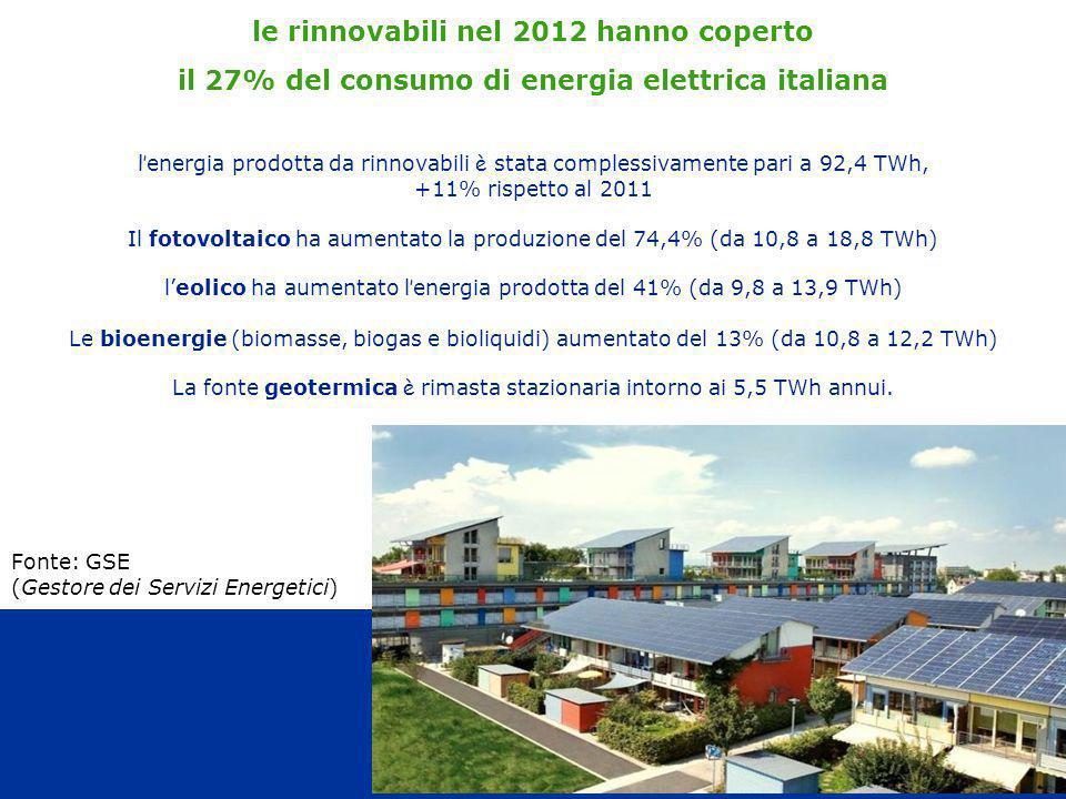 32 le rinnovabili nel 2012 hanno coperto il 27% del consumo di energia elettrica italiana l' energia prodotta da rinnovabili è stata complessivamente pari a 92,4 TWh, +11% rispetto al 2011 Il fotovoltaico ha aumentato la produzione del 74,4% (da 10,8 a 18,8 TWh) l'eolico ha aumentato l ' energia prodotta del 41% (da 9,8 a 13,9 TWh) Le bioenergie (biomasse, biogas e bioliquidi) aumentato del 13% (da 10,8 a 12,2 TWh) La fonte geotermica è rimasta stazionaria intorno ai 5,5 TWh annui.