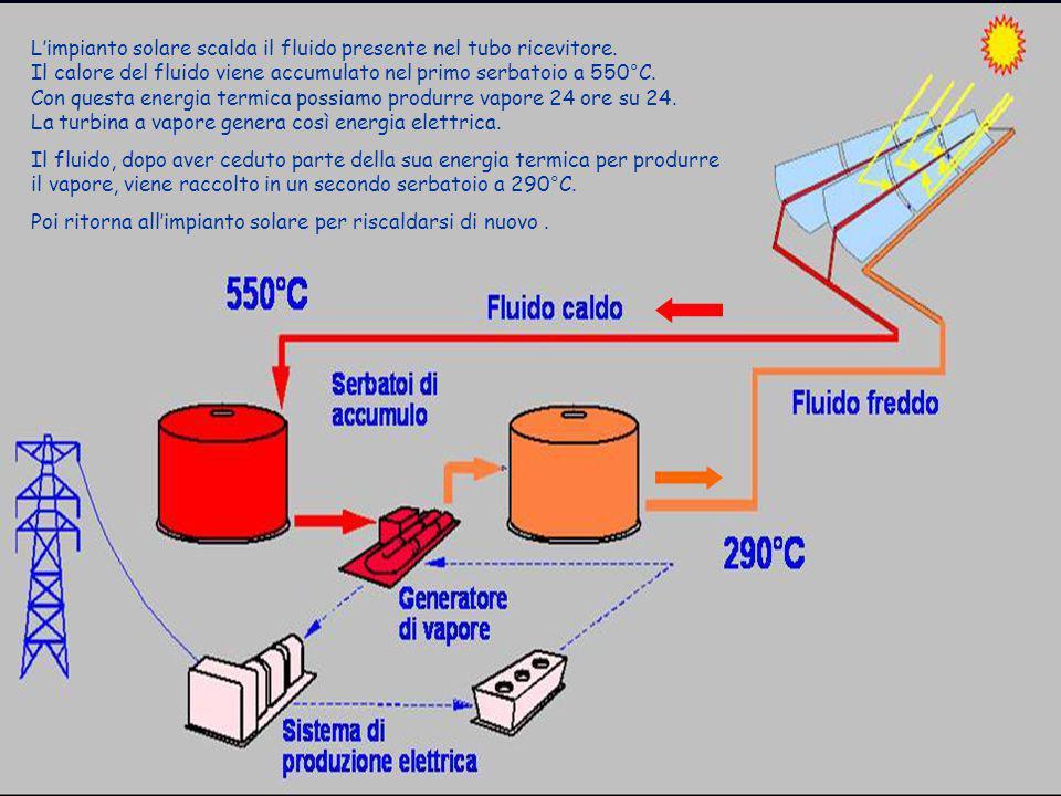 L'impianto solare scalda il fluido presente nel tubo ricevitore. Il calore del fluido viene accumulato nel primo serbatoio a 550°C. Con questa energia
