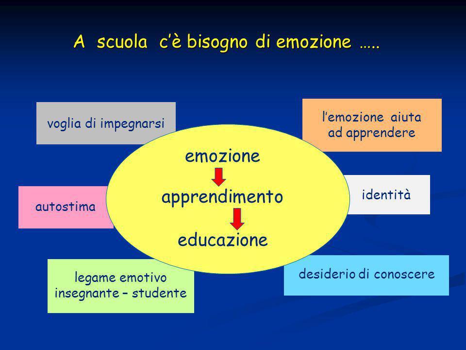 legame emotivo insegnante – studente l'emozione aiuta ad apprendere desiderio di conoscere voglia di impegnarsi autostima identità emozione apprendimento educazione A scuola c'è bisogno di emozione …..