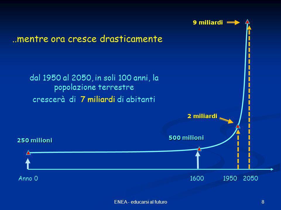8ENEA - educarsi al futuro 250 milioni 2 miliardi 500 milioni 9 miliardi Anno 0160019502050 dal 1950 al 2050, in soli 100 anni, la popolazione terrestre crescerà di 7 miliardi di abitanti..mentre ora cresce drasticamente