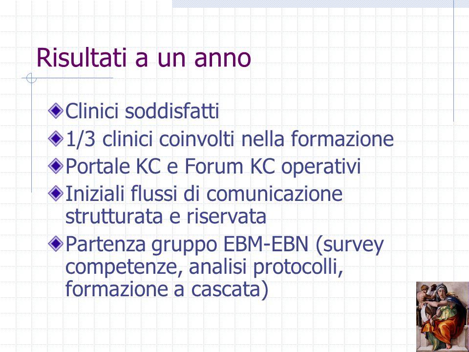 Risultati a un anno Clinici soddisfatti 1/3 clinici coinvolti nella formazione Portale KC e Forum KC operativi Iniziali flussi di comunicazione strutturata e riservata Partenza gruppo EBM-EBN (survey competenze, analisi protocolli, formazione a cascata)