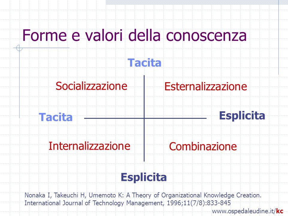 Forme e valori della conoscenza Tacita Esplicita Socializzazione Esternalizzazione Combinazione Internalizzazione Nonaka I, Takeuchi H, Umemoto K: A Theory of Organizational Knowledge Creation.