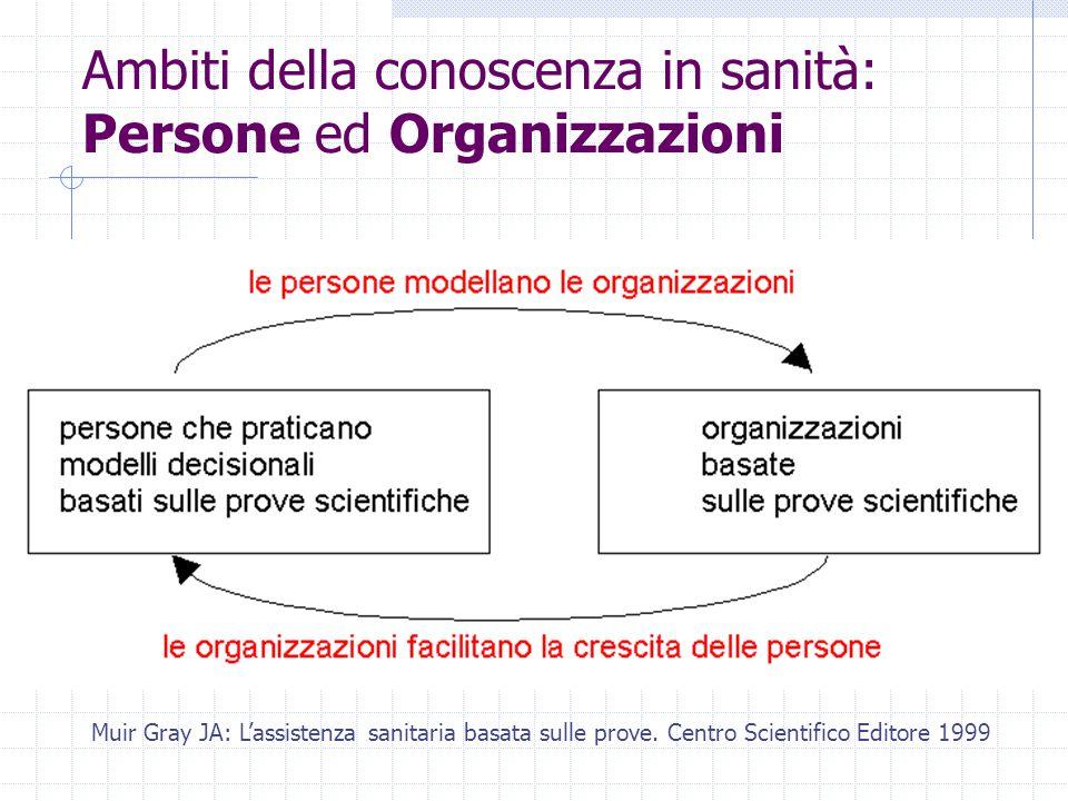 Ambiti della conoscenza in sanità: Persone ed Organizzazioni Muir Gray JA: L'assistenza sanitaria basata sulle prove.