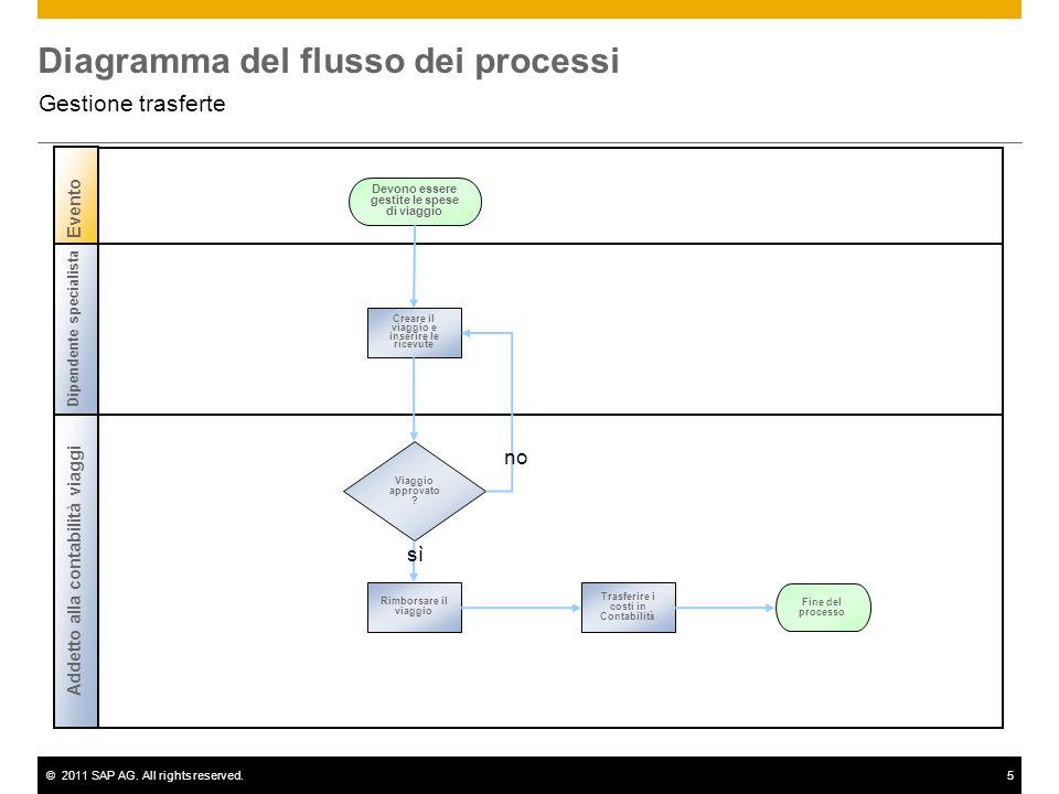 ©2011 SAP AG. All rights reserved.5 Diagramma del flusso dei processi Gestione trasferte Addetto alla contabilità viaggi Dipendente specialista Viaggi
