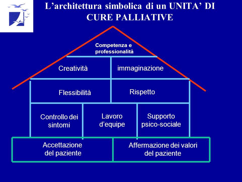 L'architettura simbolica di un UNITA' DI CURE PALLIATIVE Creatività immaginazione Flessibilità Rispetto Controllo dei sintomi Lavoro d'equipe Supporto