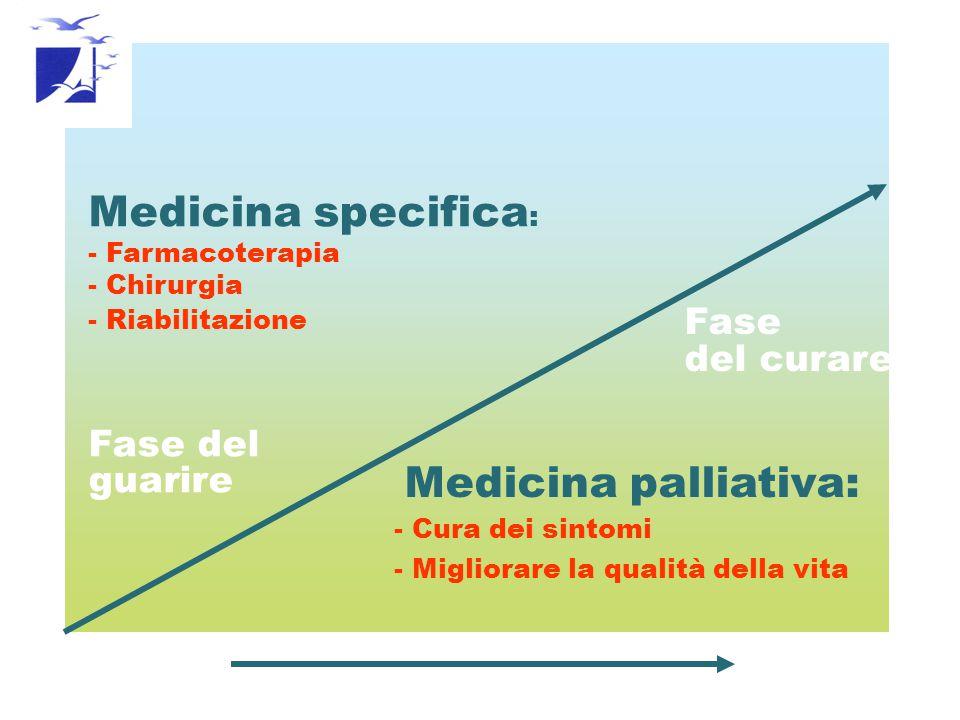 Medicina specifica : - Farmacoterapia - Chirurgia - Riabilitazione Fase del guarire Fase del curare Medicina palliativa: - Cura dei sintomi - Migliorare la qualità della vita Diagnosi Exitus