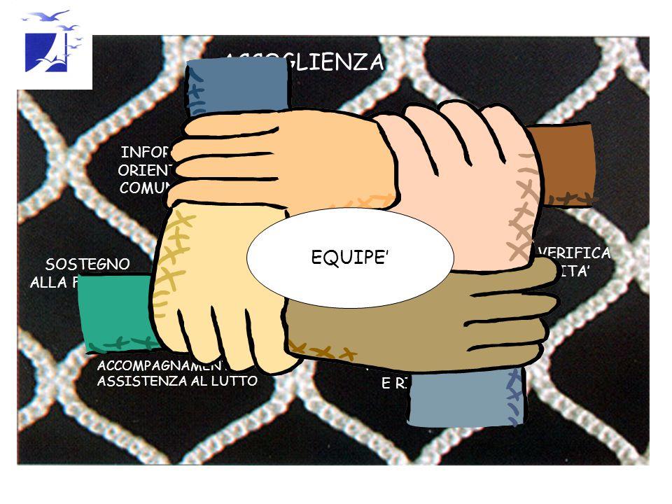 ACCOGLIENZA INFORMAZIONE ORIENTAMENTO E COMUNICAZIONE CURA ED ASSISTENZA CONTINUITA' ASSISTENZIALE SOSTEGNO ALLA FAMIGLIA ACCOMPAGNAMENTO E ASSISTENZA AL LUTTO GESTIONE E VERIFICA DELLA QUALITA' FORMAZIONE E RICERCA EQUIPE'