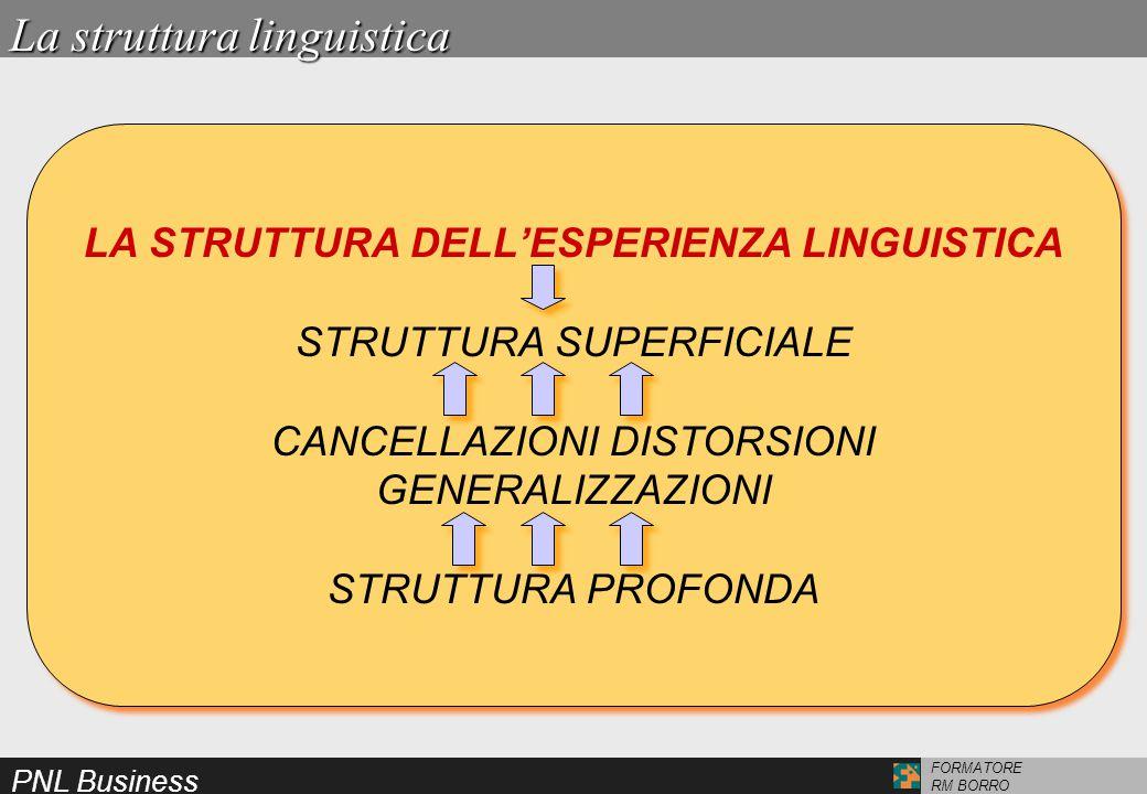 PNL Business FORMATORE RM BORRO LA STRUTTURA DELL'ESPERIENZA LINGUISTICA STRUTTURA SUPERFICIALE CANCELLAZIONI DISTORSIONI GENERALIZZAZIONI STRUTTURA PROFONDA LA STRUTTURA DELL'ESPERIENZA LINGUISTICA STRUTTURA SUPERFICIALE CANCELLAZIONI DISTORSIONI GENERALIZZAZIONI STRUTTURA PROFONDA La struttura linguistica