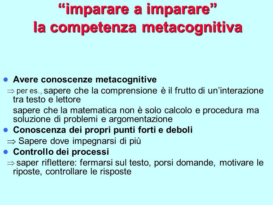 imparare a imparare la competenza metacognitiva Avere conoscenze metacognitive  per es., sapere che la comprensione è il frutto di un'interazione tra testo e lettore sapere che la matematica non è solo calcolo e procedura ma soluzione di problemi e argomentazione Conoscenza dei propri punti forti e deboli  Sapere dove impegnarsi di più Controllo dei processi  saper riflettere: fermarsi sul testo, porsi domande, motivare le riposte, controllare le risposte
