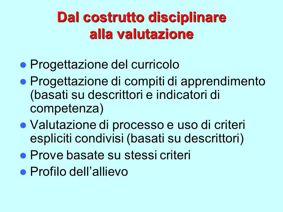 Dal costrutto disciplinare alla valutazione Progettazione del curricolo Progettazione di compiti di apprendimento (basati su descrittori e indicatori di competenza) Valutazione di processo e uso di criteri espliciti condivisi (basati su descrittori) Prove basate su stessi criteri Profilo dell'allievo