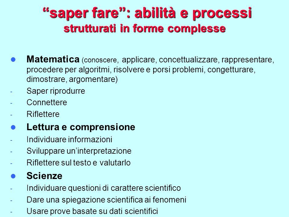 saper fare : abilità e processi strutturati in forme complesse saper fare : abilità e processi strutturati in forme complesse Matematica (conoscere, applicare, concettualizzare, rappresentare, procedere per algoritmi, risolvere e porsi problemi, congetturare, dimostrare, argomentare) - Saper riprodurre - Connettere - Riflettere Lettura e comprensione - Individuare informazioni - Sviluppare un'interpretazione - Riflettere sul testo e valutarlo Scienze - Individuare questioni di carattere scientifico - Dare una spiegazione scientifica ai fenomeni - Usare prove basate su dati scientifici