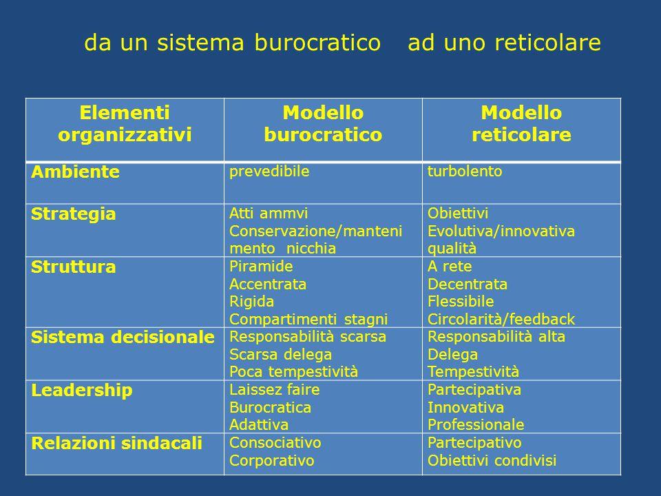 da un sistema burocratico ad uno reticolare Elementi organizzativi Modello burocratico Modello reticolare Ambiente prevedibileturbolento Strategia Att