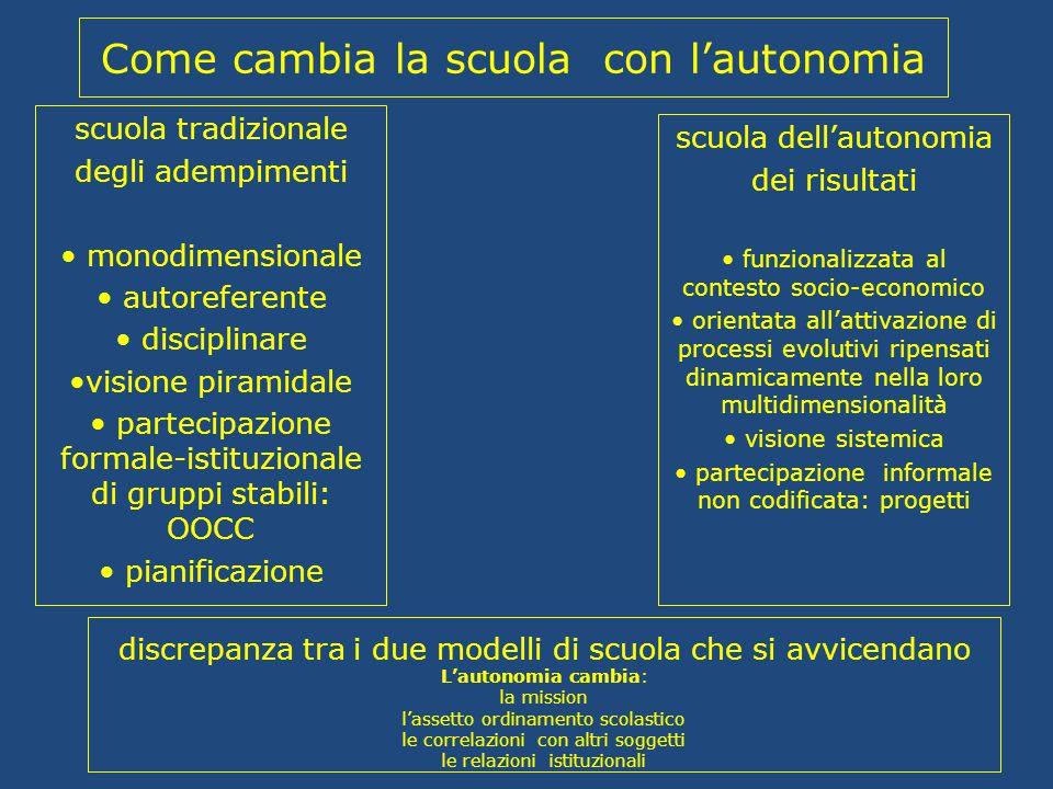 scuola dell'autonomia dei risultati funzionalizzata al contesto socio-economico orientata all'attivazione di processi evolutivi ripensati dinamicament