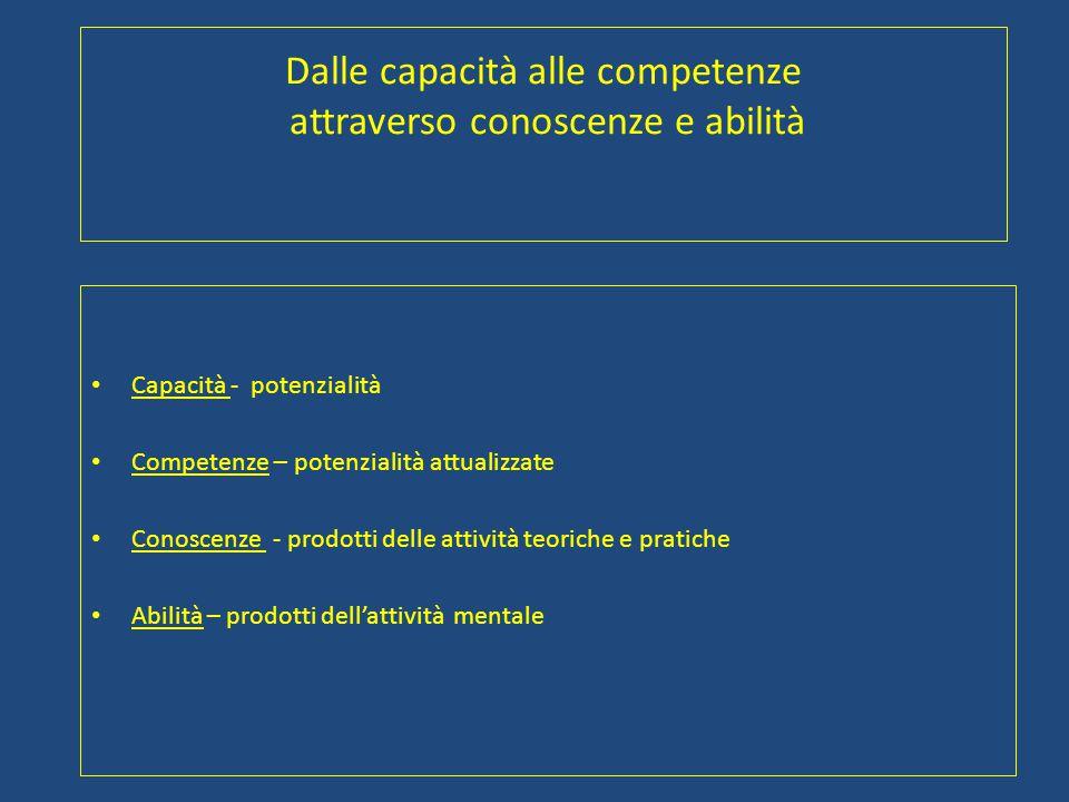 Dalle capacità alle competenze attraverso conoscenze e abilità Capacità - potenzialità Competenze – potenzialità attualizzate Conoscenze - prodotti de