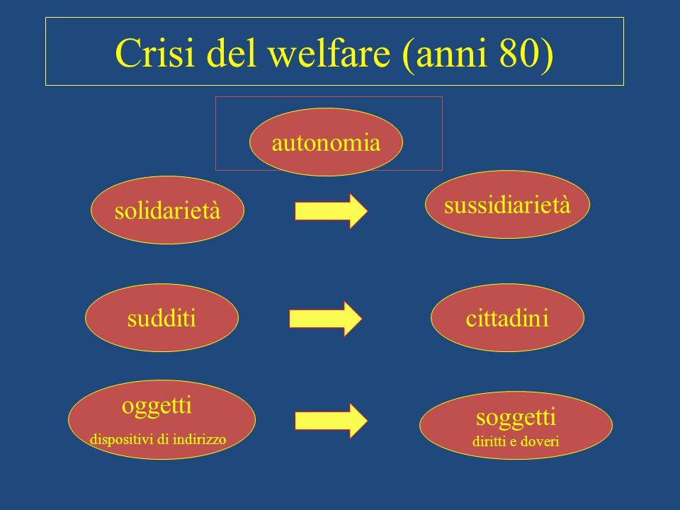 Crisi del welfare (anni 80) autonomia oggetti dispositivi di indirizzo solidarietà sudditi soggetti diritti e doveri cittadini sussidiarietà autonomia