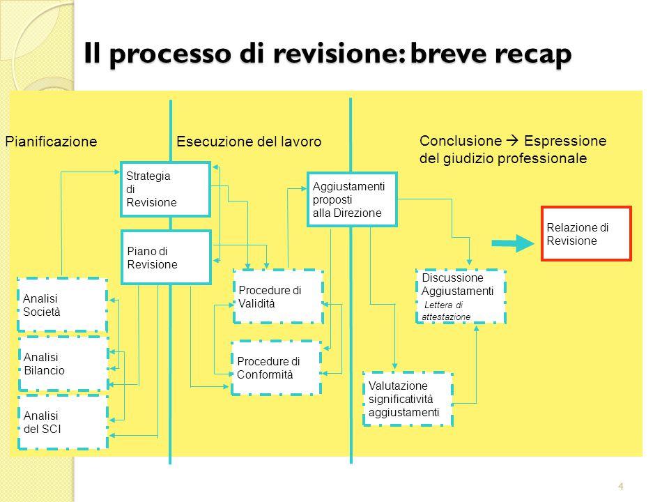 4 Aggiustamenti proposti alla Direzione Conclusione  Espressione del giudizio professionale Esecuzione del lavoro Pianificazione Relazione di Revisione Valutazione significatività aggiustamenti Procedure di Conformità Procedure di Validità Discussione Aggiustamenti Lettera di attestazione Strategia di Revisione Piano di Revisione Analisi Società Analisi Bilancio Analisi del SCI Il processo di revisione: breve recap