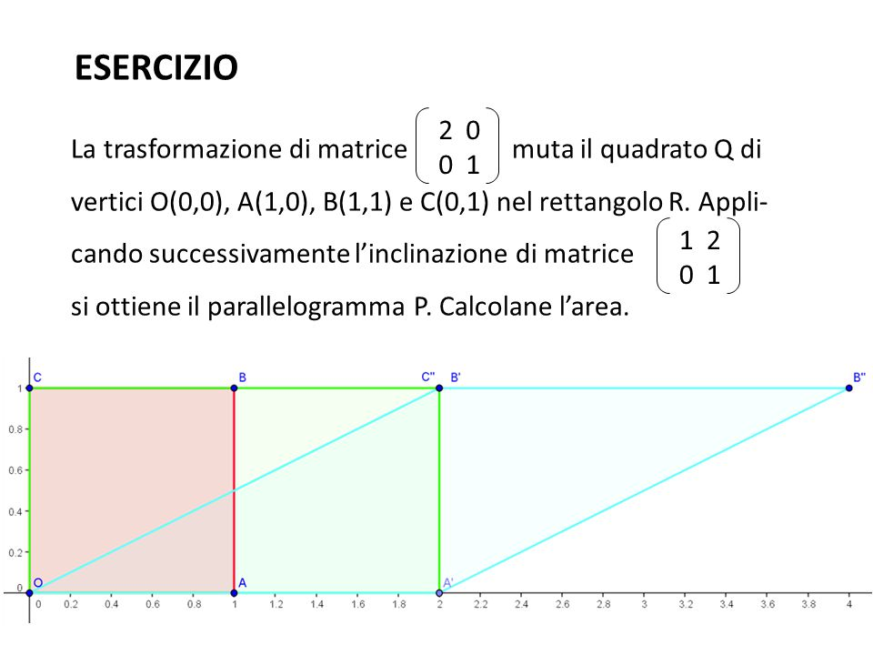 ESERCIZIO La trasformazione di matrice muta il quadrato Q di vertici O(0,0), A(1,0), B(1,1) e C(0,1) nel rettangolo R. Appli- cando successivamente l'