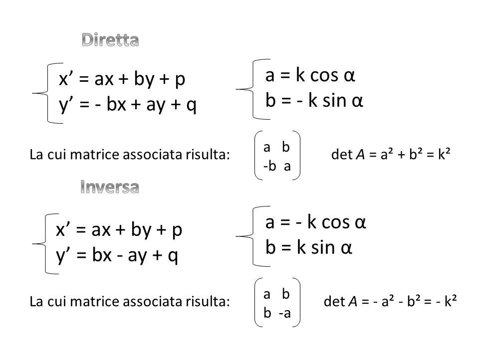 x' = ax + by + p y' = - bx + ay + q La cui matrice associata risulta: a b -b a det A = a² + b² = k² x' = ax + by + p y' = bx - ay + q La cui matrice associata risulta: a b b -a det A = - a² - b² = - k² a = k cos α b = - k sin α a = - k cos α b = k sin α