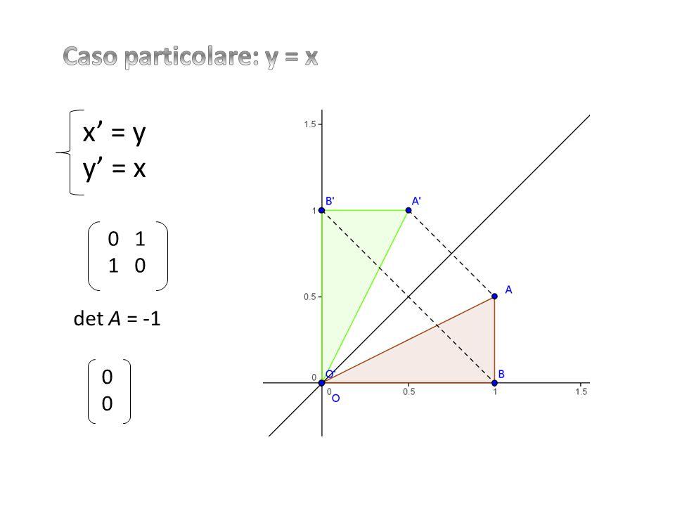 x' = y y' = x 0 1 1 0 det A = -1 0000