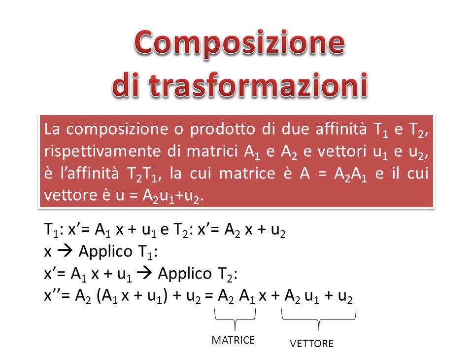 La composizione o prodotto di due affinità T 1 e T 2, rispettivamente di matrici A 1 e A 2 e vettori u 1 e u 2, è l'affinità T 2 T 1, la cui matrice è A = A 2 A 1 e il cui vettore è u = A 2 u 1 +u 2.