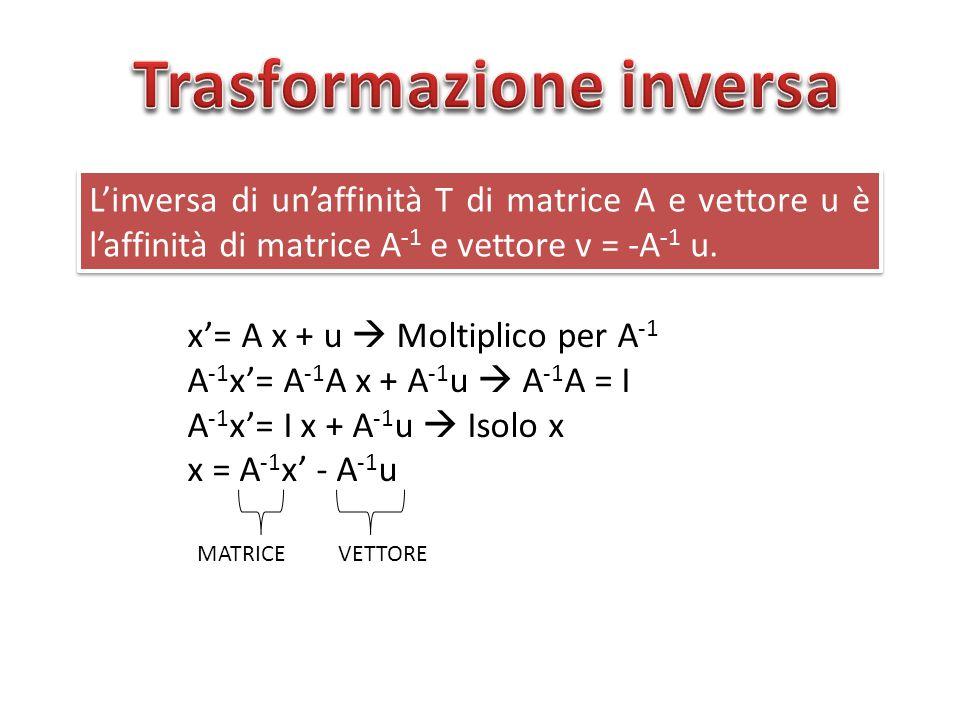 L'inversa di un'affinità T di matrice A e vettore u è l'affinità di matrice A -1 e vettore v = -A -1 u. L'inversa di un'affinità T di matrice A e vett