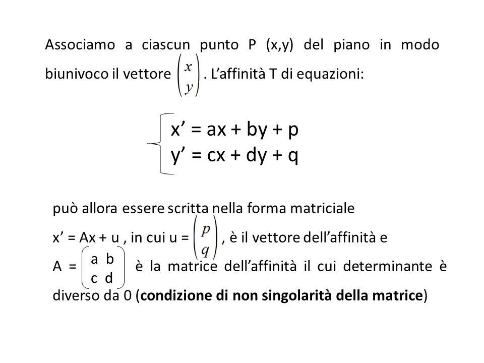 può allora essere scritta nella forma matriciale x' = Ax + u, in cui u =, è il vettore dell'affinità e A = è la matrice dell'affinità il cui determinante è diverso da 0 (condizione di non singolarità della matrice) x' = ax + by + p y' = cx + dy + q a b c d Associamo a ciascun punto P (x,y) del piano in modo biunivoco il vettore.