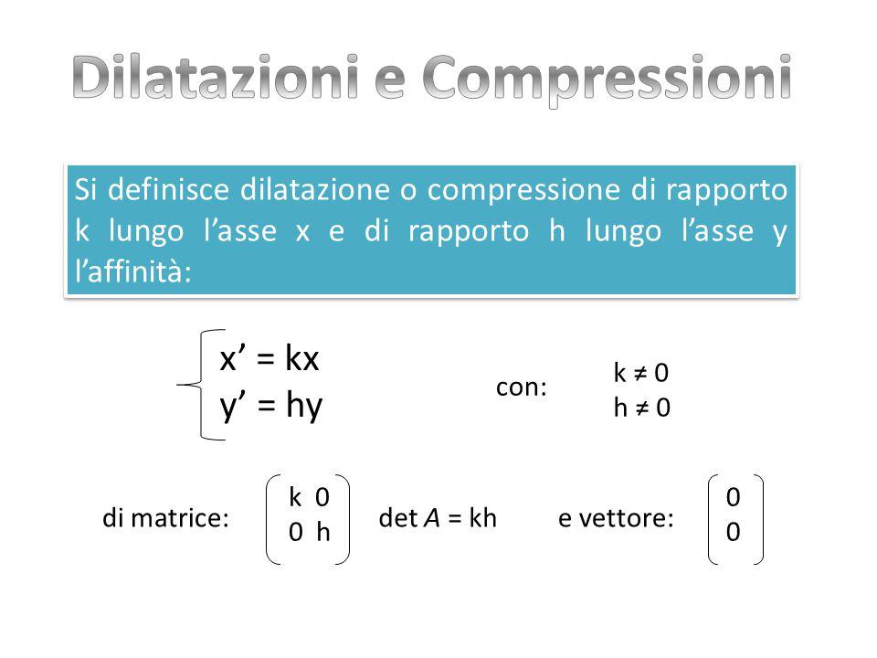 Si definisce dilatazione o compressione di rapporto k lungo l'asse x e di rapporto h lungo l'asse y l'affinità: Si definisce dilatazione o compressione di rapporto k lungo l'asse x e di rapporto h lungo l'asse y l'affinità: x' = kx y' = hy k 0 0 h di matrice:det A = kh k ≠ 0 h ≠ 0 0000 e vettore: con: