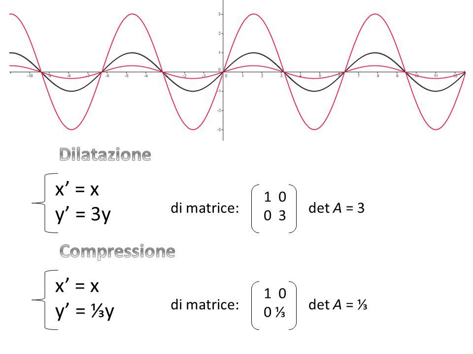 1 0 0 3 di matrice:det A = 3 x' = x y' = 3y 1 0 0 ⅓ di matrice:det A = ⅓ x' = x y' = ⅓y