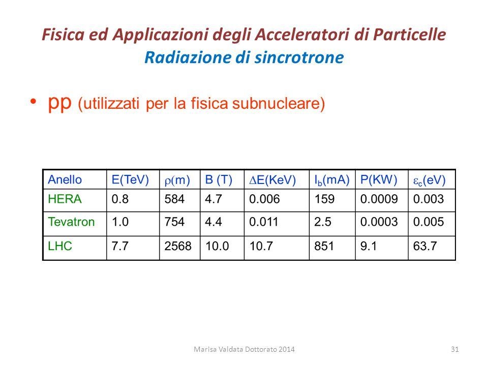 Fisica ed Applicazioni degli Acceleratori di Particelle Radiazione di sincrotrone pp (utilizzati per la fisica subnucleare) Marisa Valdata Dottorato 2