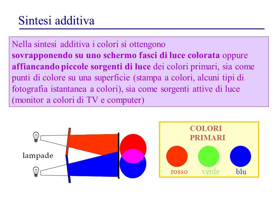 Sintesi additiva rossoverde blu COLORI PRIMARI Nella sintesi additiva i colori si ottengono sovrapponendo su uno schermo fasci di luce colorata oppure