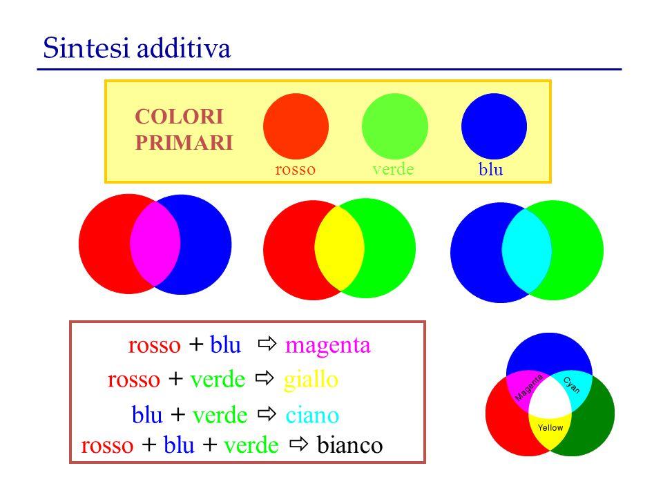 Sintesi additiva COLORI PRIMARI rossoverde blu rosso + blu  magenta rosso + verde  giallo blu + verde  ciano rosso + blu + verde  bianco