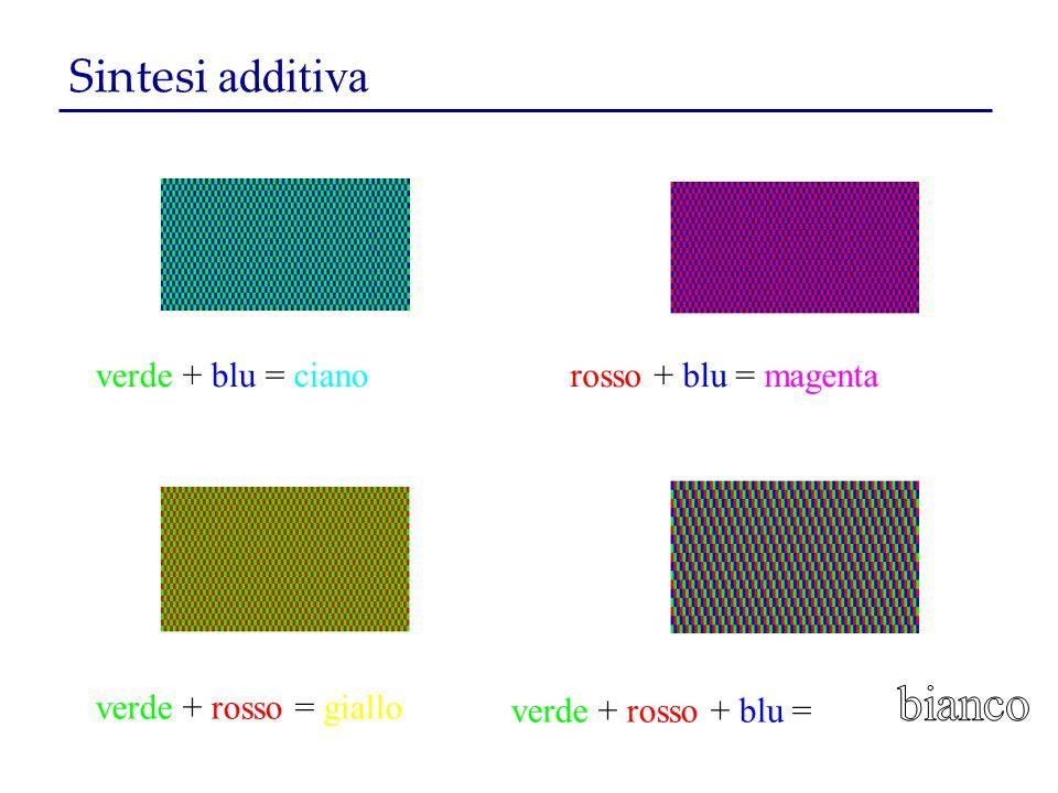 Sintesi additiva verde + blu = cianorosso + blu = magenta verde + rosso = giallo verde + rosso + blu =