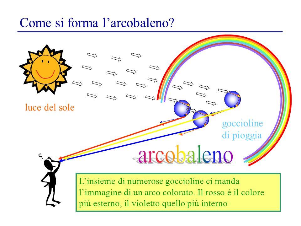 luce del sole goccioline di pioggia Come si forma l'arcobaleno? L'insieme di numerose goccioline ci manda l'immagine di un arco colorato. Il rosso è i