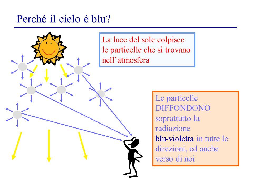 Le particelle DIFFONDONO soprattutto la radiazione blu-violetta in tutte le direzioni, ed anche verso di noi La luce del sole colpisce le particelle c