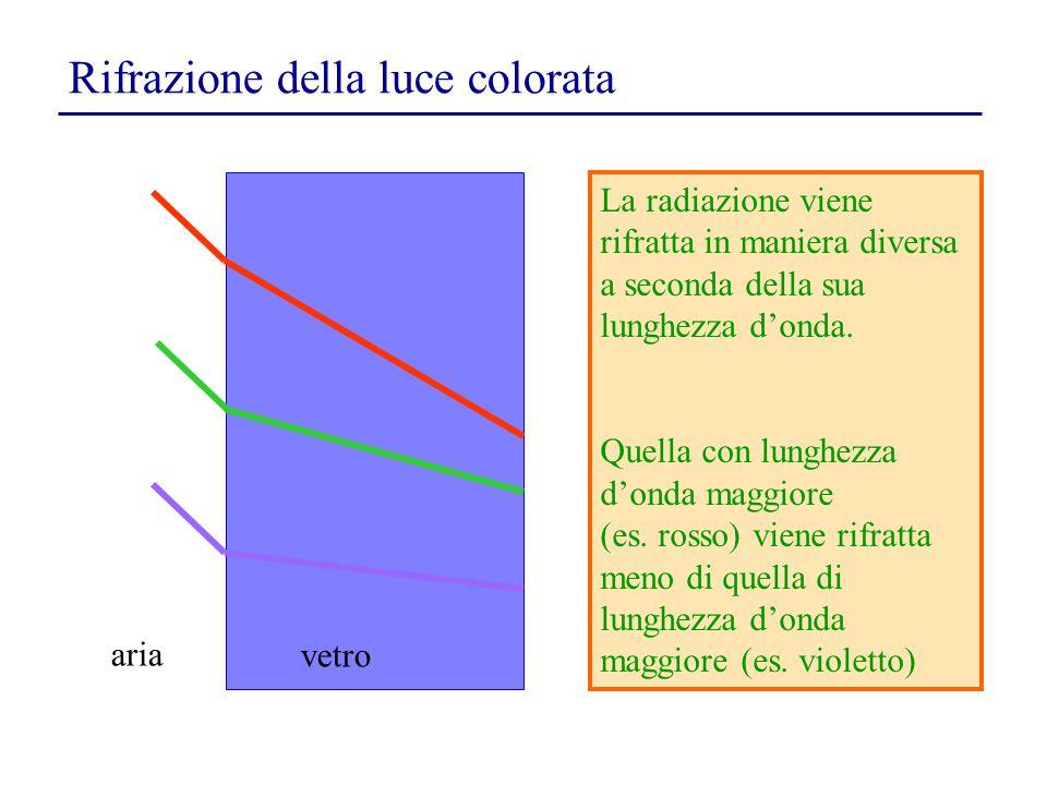 Rifrazione della luce colorata La radiazione viene rifratta in maniera diversa a seconda della sua lunghezza d'onda. Quella con lunghezza d'onda maggi