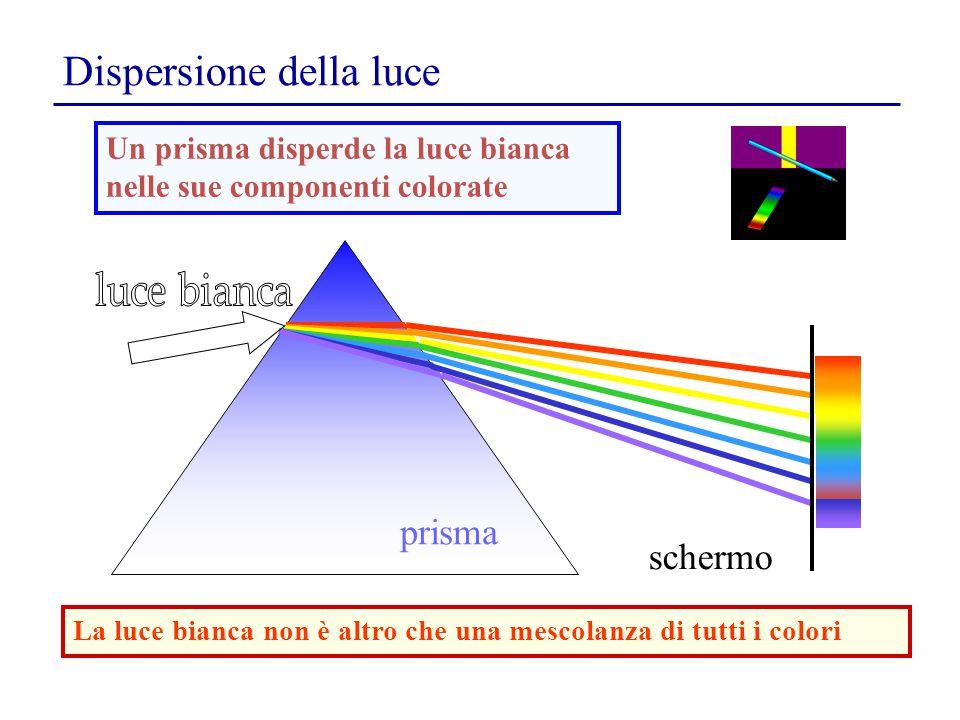 Dispersione della luce La luce bianca non è altro che una mescolanza di tutti i colori prisma schermo Un prisma disperde la luce bianca nelle sue comp
