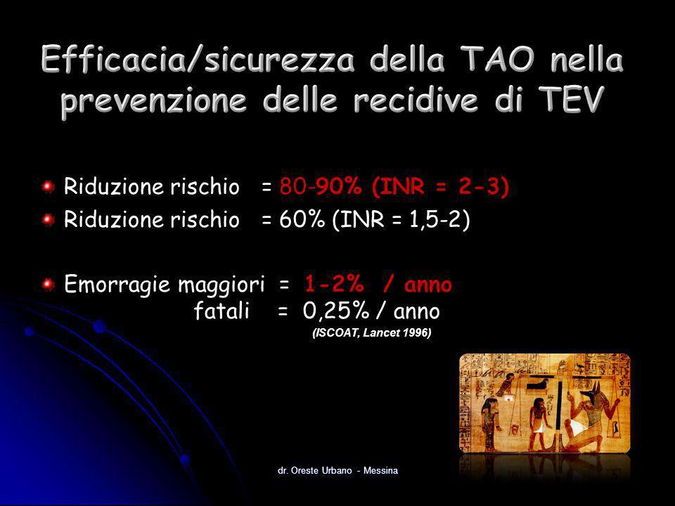 Riduzione rischio = 80-90% (INR = 2-3) Riduzione rischio = 60% (INR = 1,5-2) Emorragie maggiori = 1-2% / anno fatali = 0,25% / anno dr. Oreste Urbano