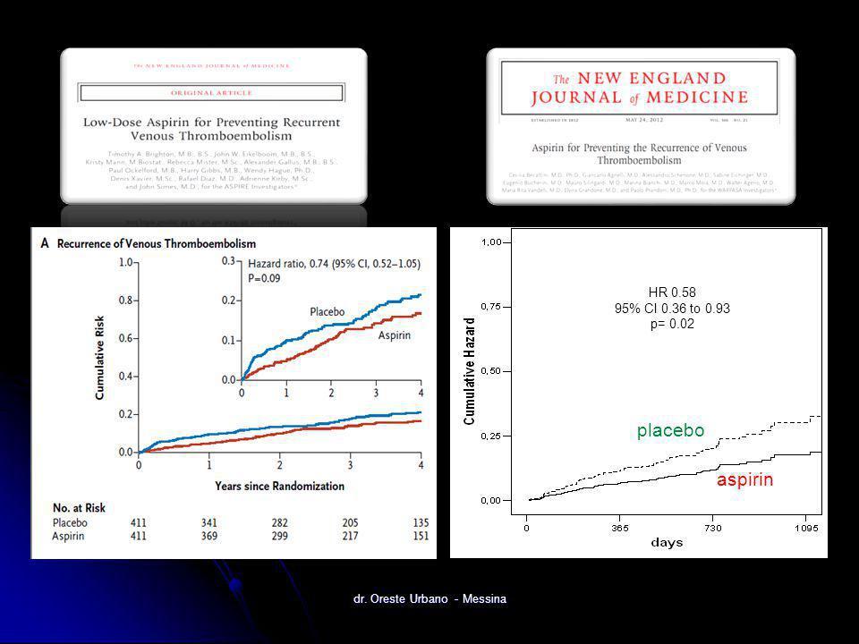 dr. Oreste Urbano - Messina placebo aspirin HR 0.58 95% CI 0.36 to 0.93 p= 0.02