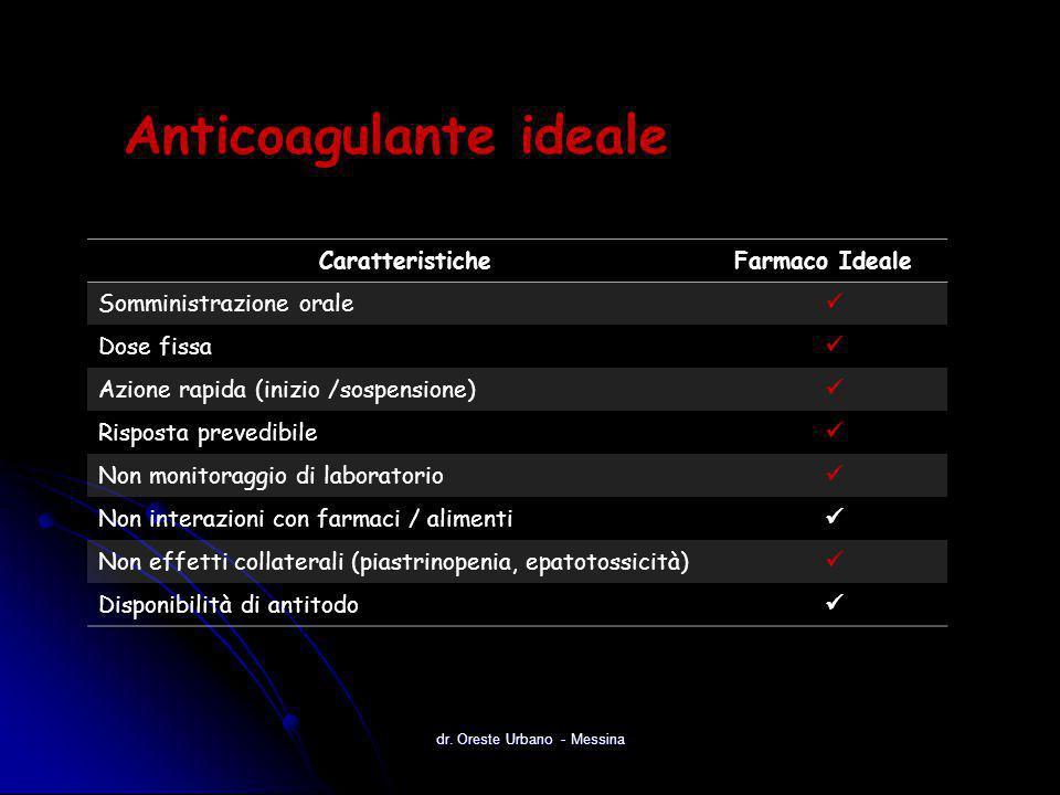 CaratteristicheFarmaco Ideale Somministrazione orale Dose fissa Azione rapida (inizio /sospensione) Risposta prevedibile Non monitoraggio di laborator