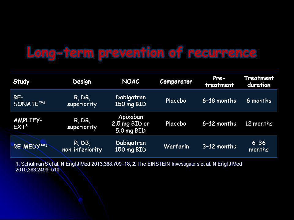 StudyDesignNOACComparator Pre- treatment Treatment duration RE- SONATE™ 1 R, DB, superiority Dabigatran 150 mg BID Placebo6–18 months6 months AMPLIFY-
