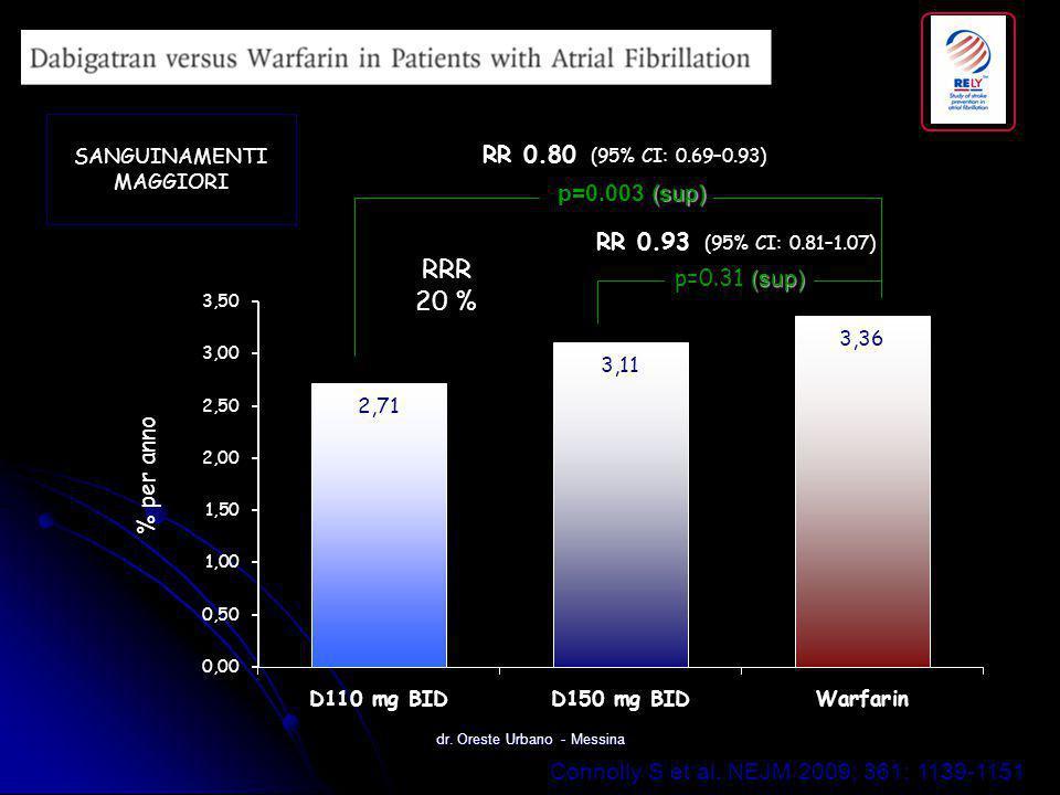 Connolly S et al. NEJM 2009; 361: 1139-1151 (sup) p=0.31 (sup) (sup) p=0.003 (sup) RR 0.80 (95% CI: 0.69–0.93) RR 0.93 (95% CI: 0.81–1.07) % per anno