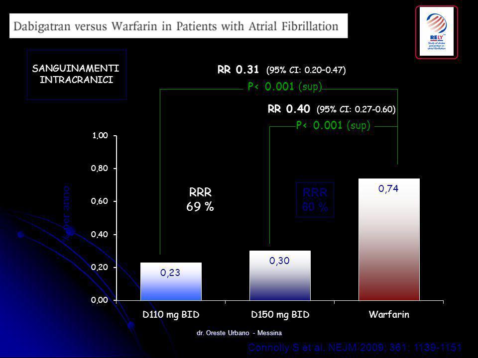 Connolly S et al. NEJM 2009; 361: 1139-1151 P< 0.001 (sup) RR 0.31 (95% CI: 0.20–0.47) RR 0.40 (95% CI: 0.27-0.60) % per anno SANGUINAMENTI INTRACRANI