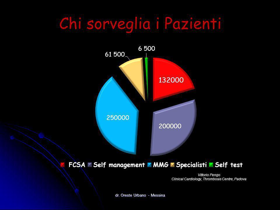 Chi sorveglia i Pazienti Vittorio Pengo Clinical Cardiology, Thrombosis Centre, Padova dr. Oreste Urbano - Messina