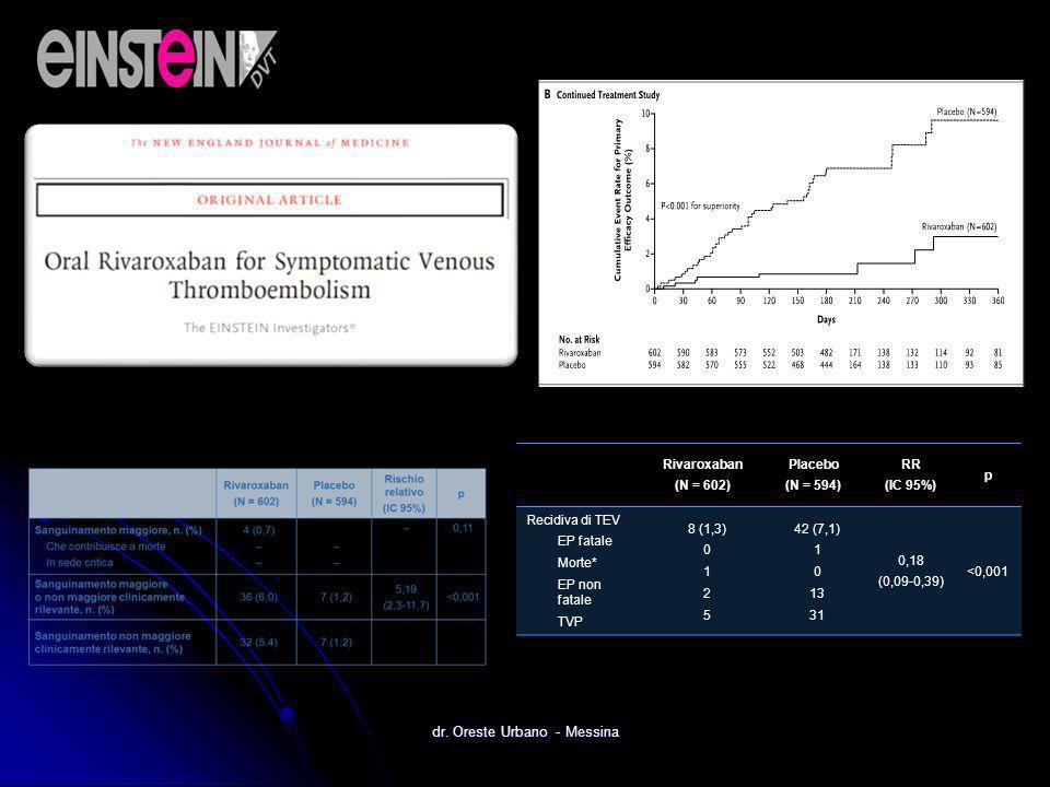 Rivaroxaban (N = 602) Placebo (N = 594) RR (IC 95%) p Recidiva di TEV EP fatale Morte* EP non fatale TVP 8 (1,3) 0 1 2 5 42 (7,1) 1 0 13 31 0,18 (0,09