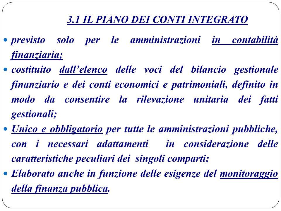 3.1 IL PIANO DEI CONTI INTEGRATO previsto solo per le amministrazioni in contabilità finanziaria; costituito dall'elenco delle voci del bilancio gesti