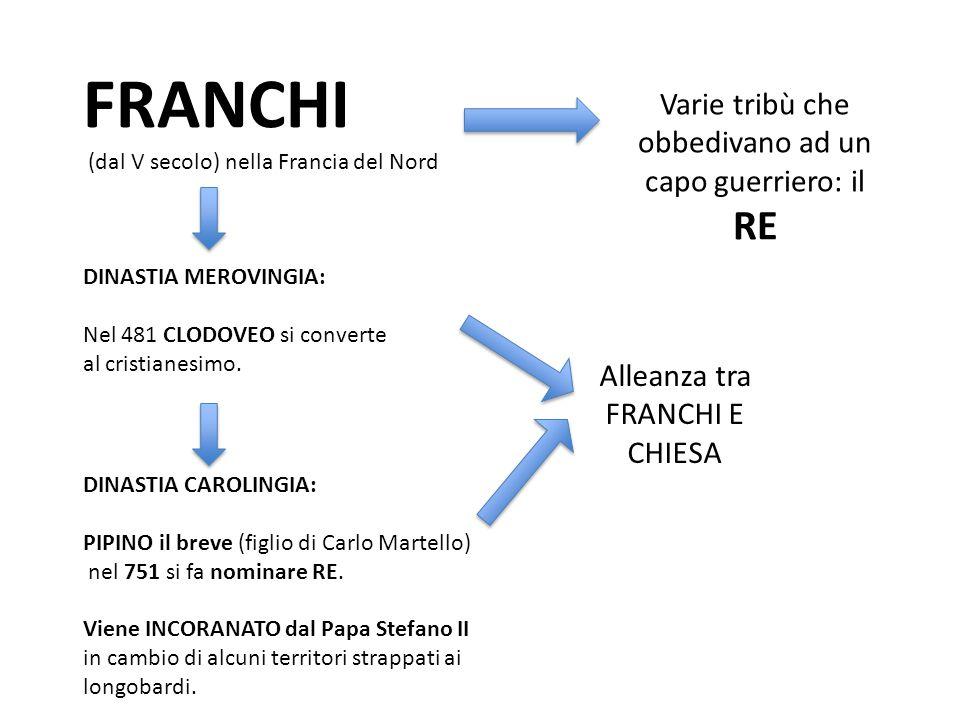 CARLO MAGNO Figlio di Pipino, sconfigge definitivamente i longobardi e si fa proclamare RE dei longobardi e fondatore del REGNO d'ITALIA.