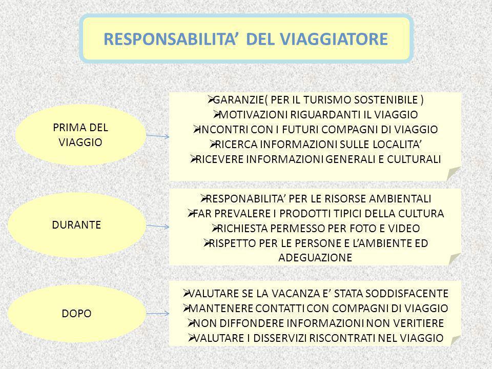 RESPONSABILITA' DEL VIAGGIATORE PRIMA DEL VIAGGIO DURANTE DOPO  GARANZIE( PER IL TURISMO SOSTENIBILE )  MOTIVAZIONI RIGUARDANTI IL VIAGGIO  INCONTRI CON I FUTURI COMPAGNI DI VIAGGIO  RICERCA INFORMAZIONI SULLE LOCALITA'  RICEVERE INFORMAZIONI GENERALI E CULTURALI  RESPONABILITA' PER LE RISORSE AMBIENTALI  FAR PREVALERE I PRODOTTI TIPICI DELLA CULTURA  RICHIESTA PERMESSO PER FOTO E VIDEO  RISPETTO PER LE PERSONE E L'AMBIENTE ED ADEGUAZIONE  VALUTARE SE LA VACANZA E' STATA SODDISFACENTE  MANTENERE CONTATTI CON COMPAGNI DI VIAGGIO  NON DIFFONDERE INFORMAZIONI NON VERITIERE  VALUTARE I DISSERVIZI RISCONTRATI NEL VIAGGIO