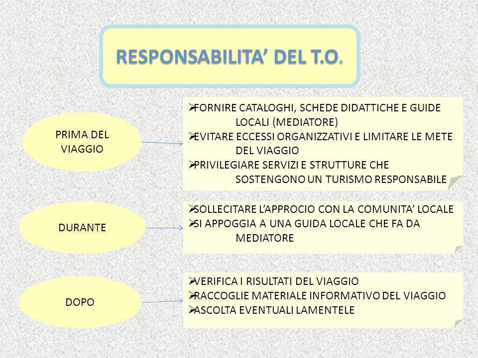 RESPONSABILITA' DELLA LOCALITA' OSPITANTE PRIMA DEL VIAGGIO DURANTE DOPO  CONSERVAZIONE DEI BENI NATURALI E CUL TURALI  SVILUPPO LOCALE  OFFRIRE STRUTTURE RICETTIVE NEL RISPETTO DELL'AMBIENTE  DARE UNA BUONA ACCOGLIENZA AI TURISTI  USO POTENZIALE DELLA DOMANDA TURISTICA  COMUNICARE INFORMAZIONI AI T.O.
