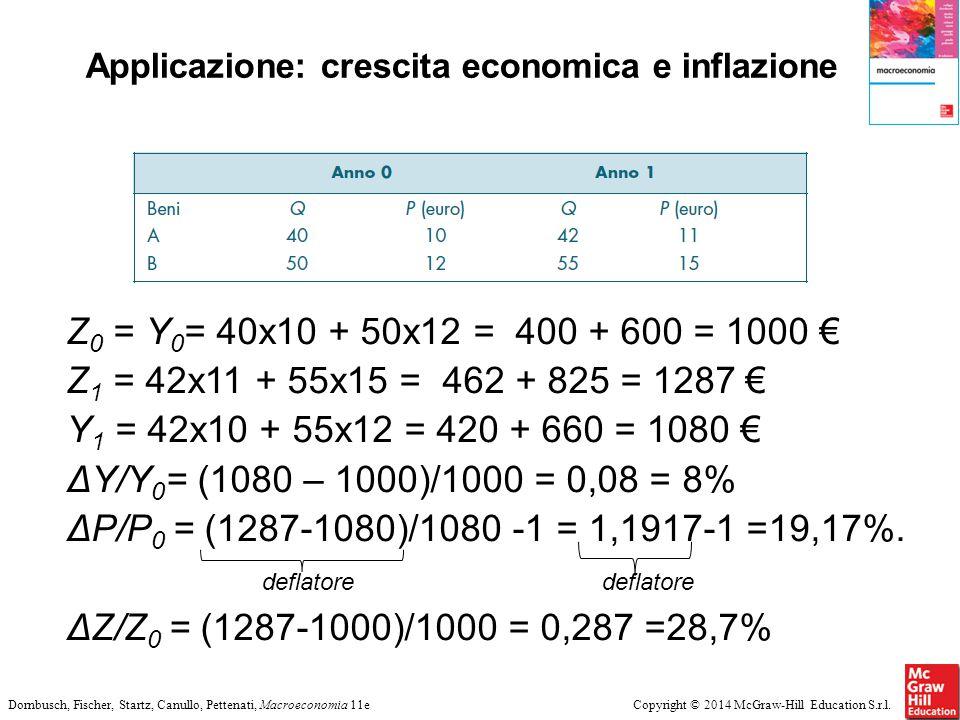 Copyright © 2014 McGraw-Hill Education S.r.l.Dornbusch, Fischer, Startz, Canullo, Pettenati, Macroeconomia 11e Applicazione: crescita economica e infl